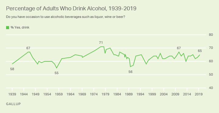 Line graph. Americans' use of alcoholic beverages since 1939.