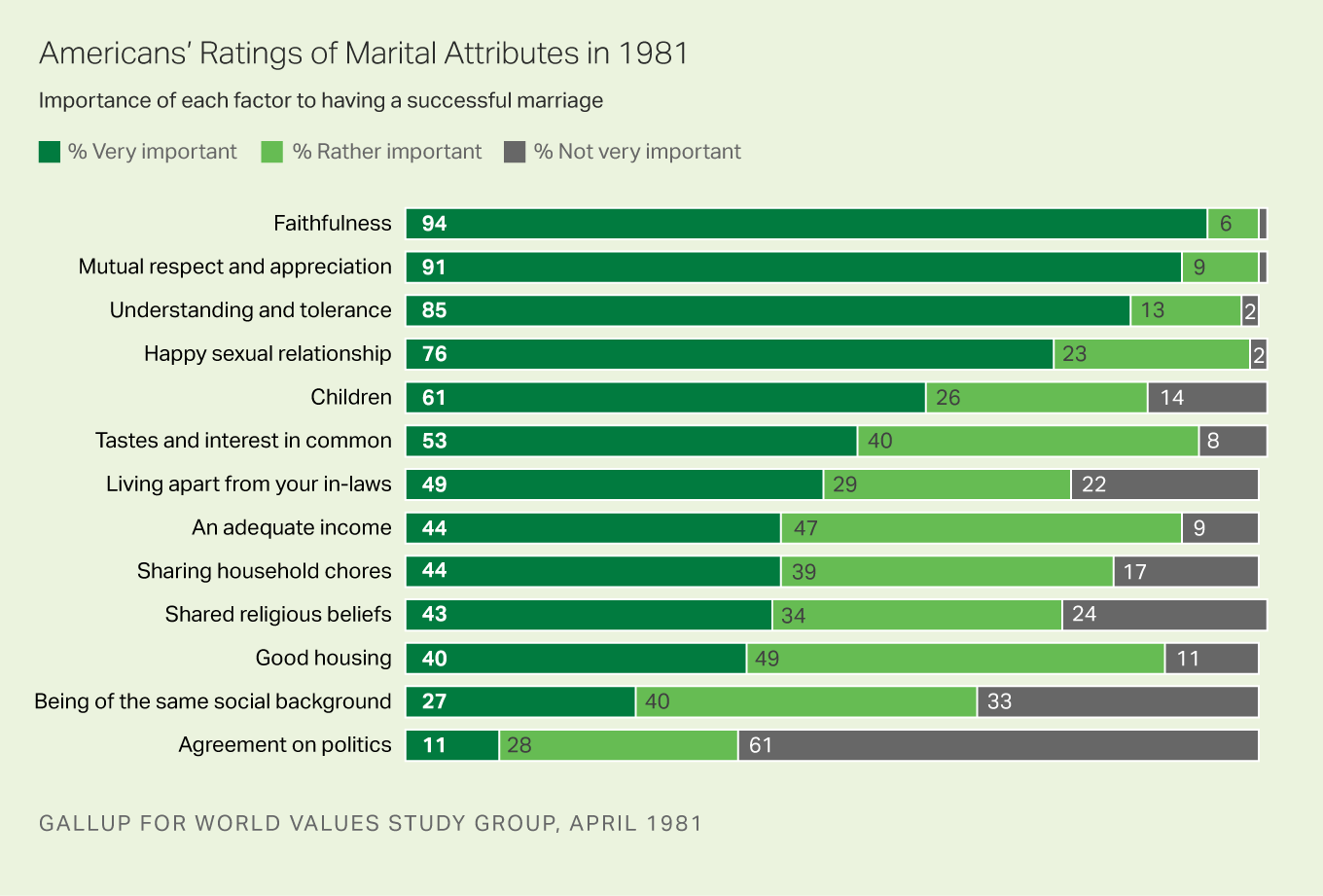 Americans' Ratings of Marital Attributes in 1981