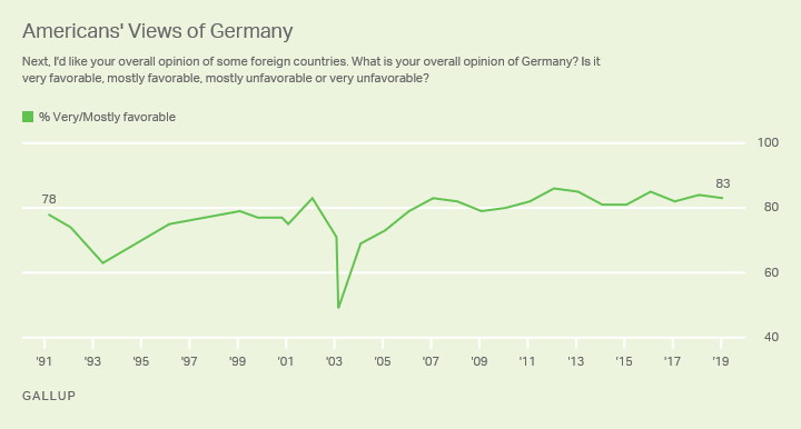 Line graph. Americans' views of Germany, from 1991 through 2019.