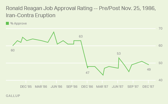 Ronald Reagan Job Approval Rating -- Pre/Post Nov. 25, 1986, Iran-Contra Eruption
