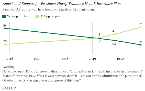 Trend: Americans' Support for President Harry Truman's Health Insurance Plan