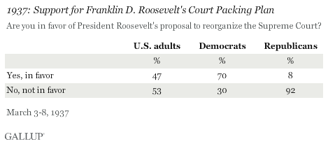 1937: Support for Franklin D. Roosevelt's Court Packing Plan, 1937