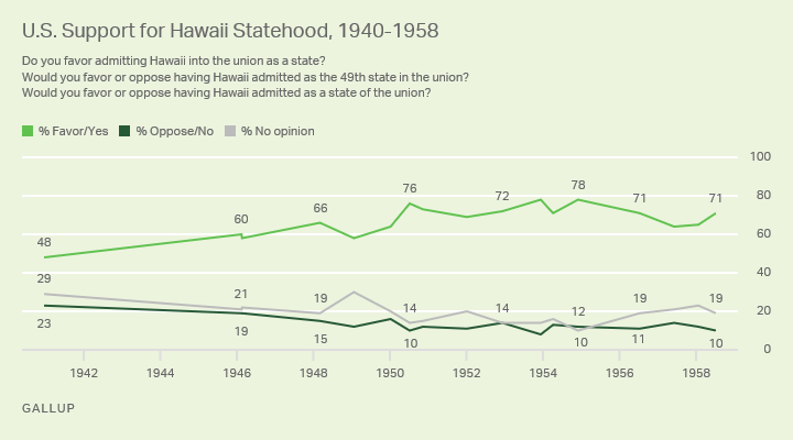 Line graph. Trend in U.S. support for Hawaii's statehood.