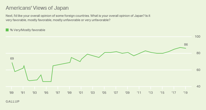 Line graph. Americans' views of Japan, from 1989 through 2019.