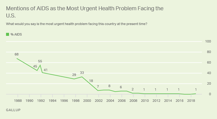 Line graph. Americans' mentions of AIDS as the most urgent U.S. health problem, 1988-2018.