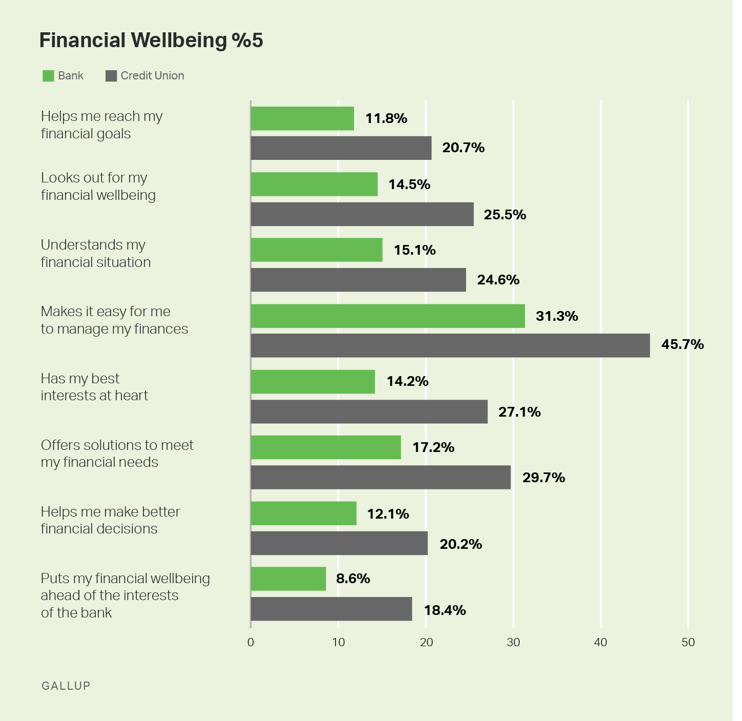 Graphic showing %5 responses to statements about financial wellbeing comparing credit union customers with bank customers.