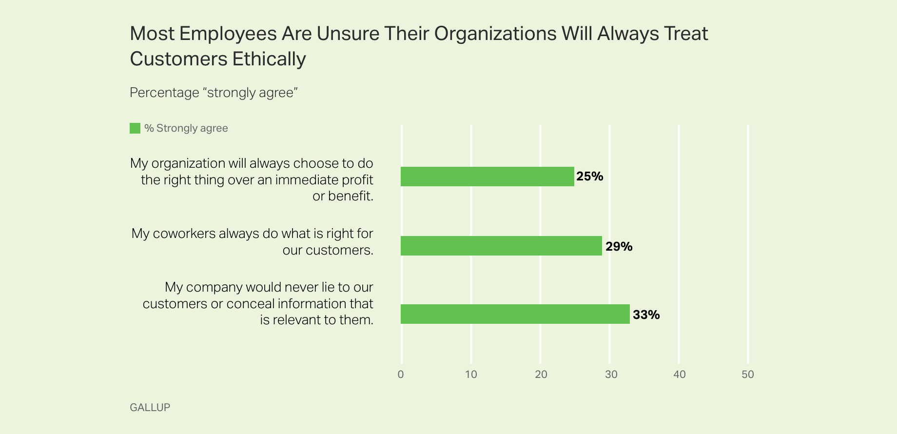 ​Bar graph. Most employers are unsure their organizations will always treat customers ethically.​