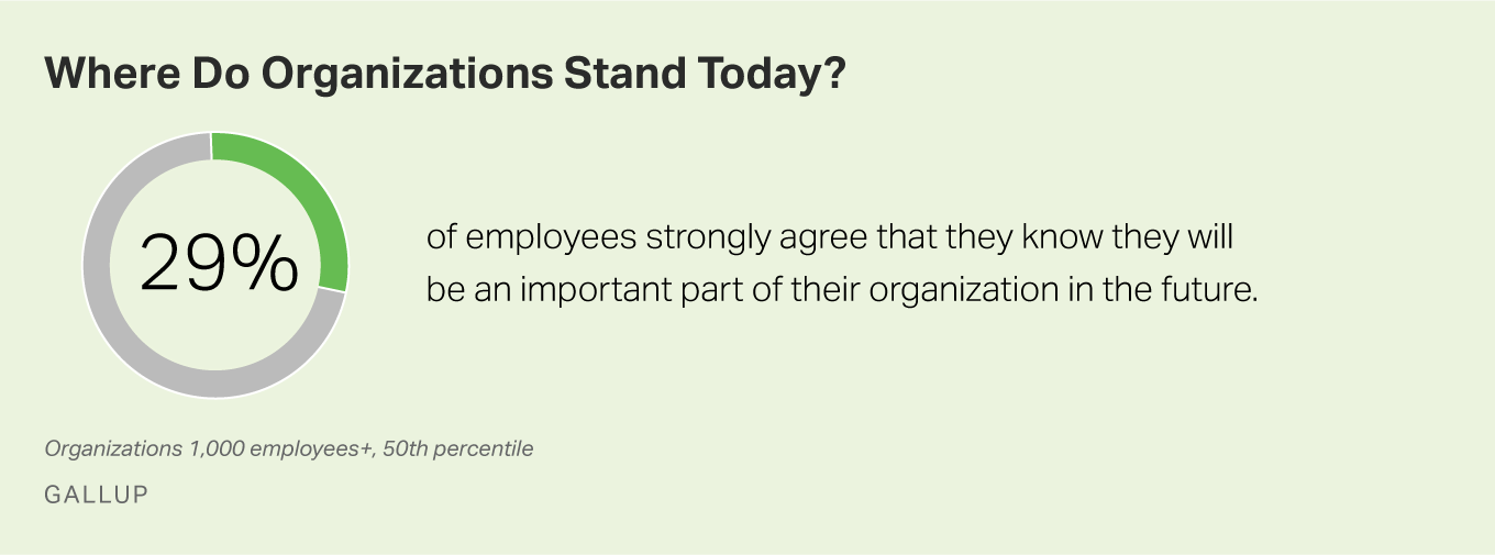 29% of employees strongly agree that they know they will be an important part of their organization's future.
