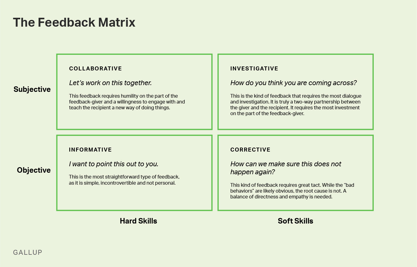 Graphic depicting feedback matrix as described in body text.