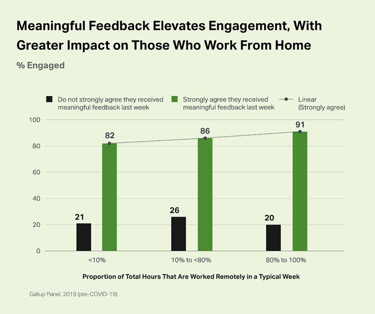 Meaningful feedback elevates employee engagement for all employees and has a greater effect on those who work from home more frequently. Among employees who work from home less than 10% of their typical workweek and agree they received meaningful feedback last week, 82% were engaged. Compare this with 91% engaged among employees who agree they received meaningful feedback last week and also work from home 80% to 100% of the week.