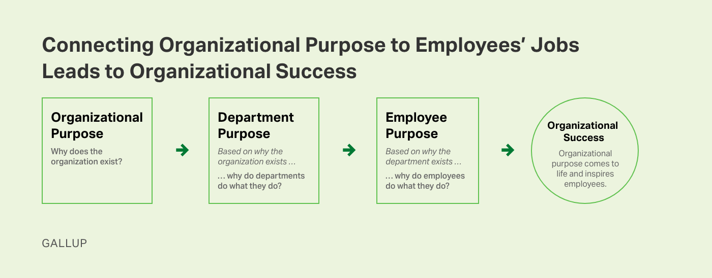 Custom graphic. Connecting organization purpose to employees' jobs leads to organizational success.