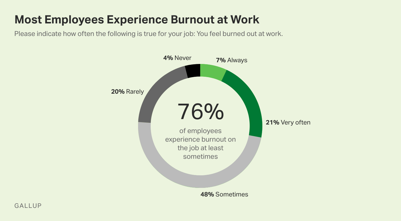 Pie chart. Most employees experience burnout at work: 76% experience burnout at least sometimes.