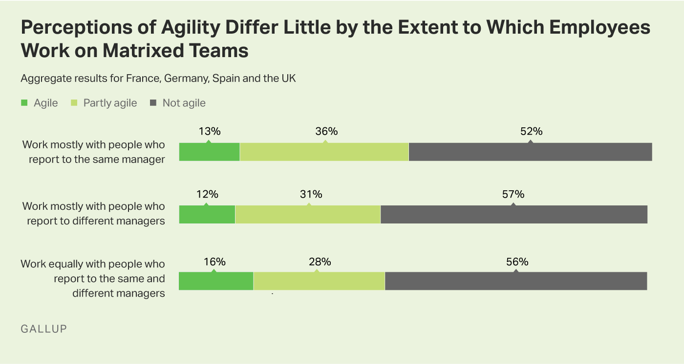 Graphic: Working on Matrixed Teams Makes Little Difference in Perceptions of Agility.