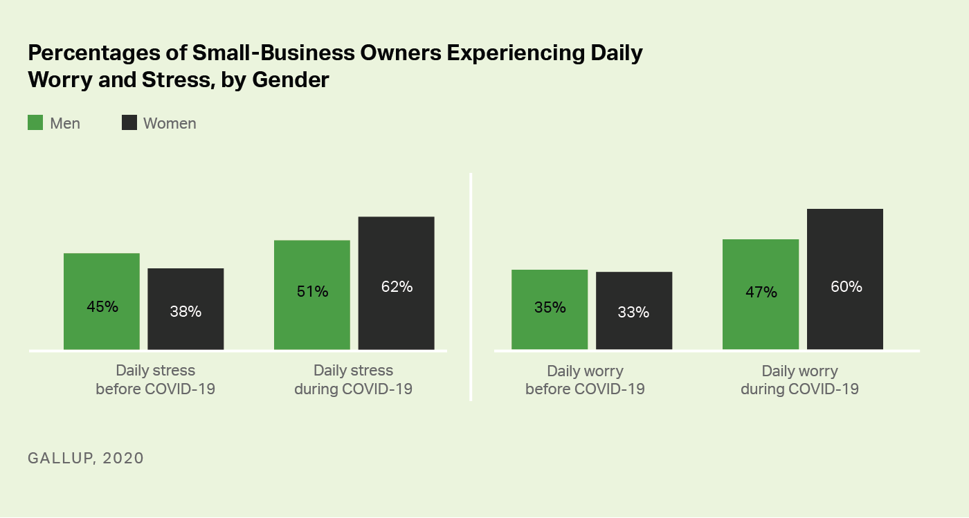 Custom bar chart. Female small-business owners are experiencing greater levels of daily stress and worry than are male small-business owners.