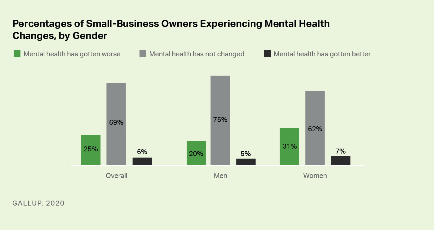Custom bar chart. Female small-business owners are experiencing worsening mental health at a greater rate than are male small-business owners.