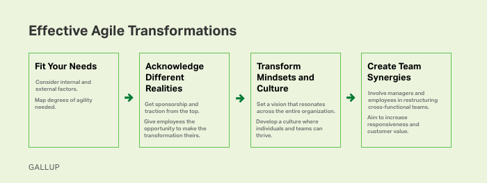 Graphic listing the 4 steps for an agile transformation as listed in the text.
