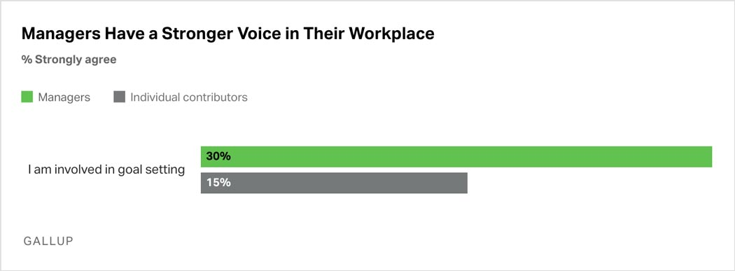 Bar Graph: Managers have a strong voice in their workplace. 30% of managers say they're involved in goal setting, compared with 15% of individual contributors.