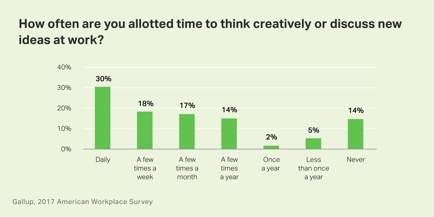 Chart. How often are you allotted time to think creatively or discuss new ideas at work?