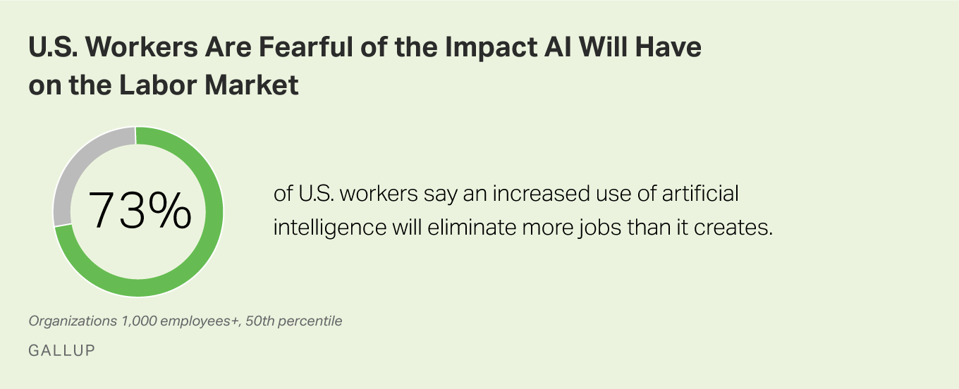 73% of U.S. workers say an increased use of AI will eliminate more jobs than it creates.
