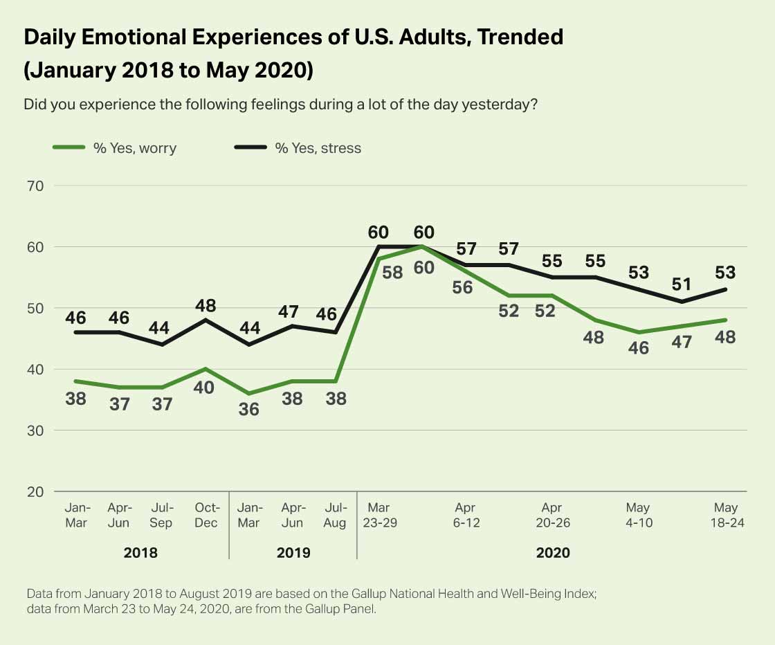 Early in 2020, stress and worry spiked in the United States. Stress and worry peaked in March and April, with 60% of U.S. adults reporting feeling stressed and worried.
