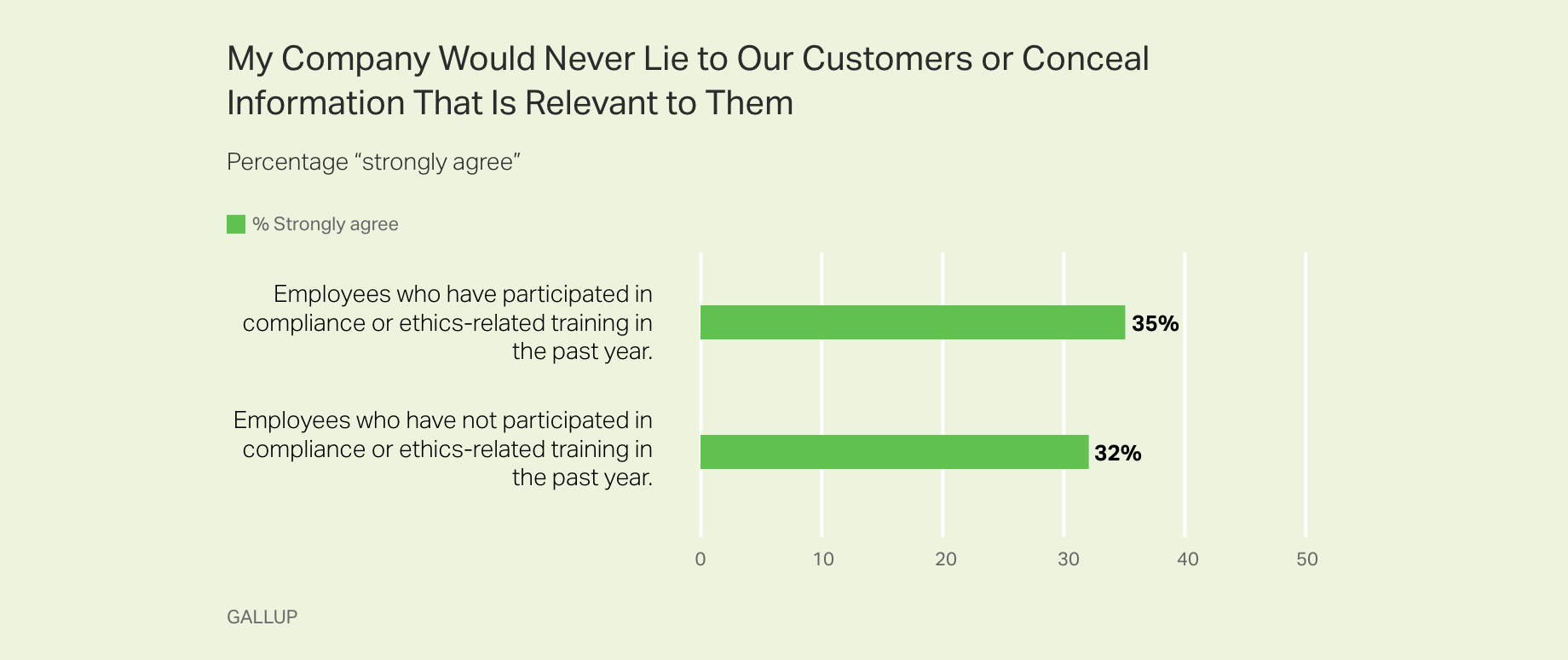 Bar graph. My company would never lie to our customers or conceal information that is relevant to them. % strongly agree.