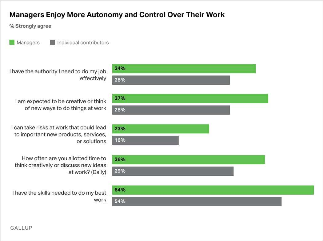 Bar Graph: On multiple survey questions, concerning such topics as authority, creativity, and the ability to take risks, more managers than individual contributors report having autonomy and control over their work.