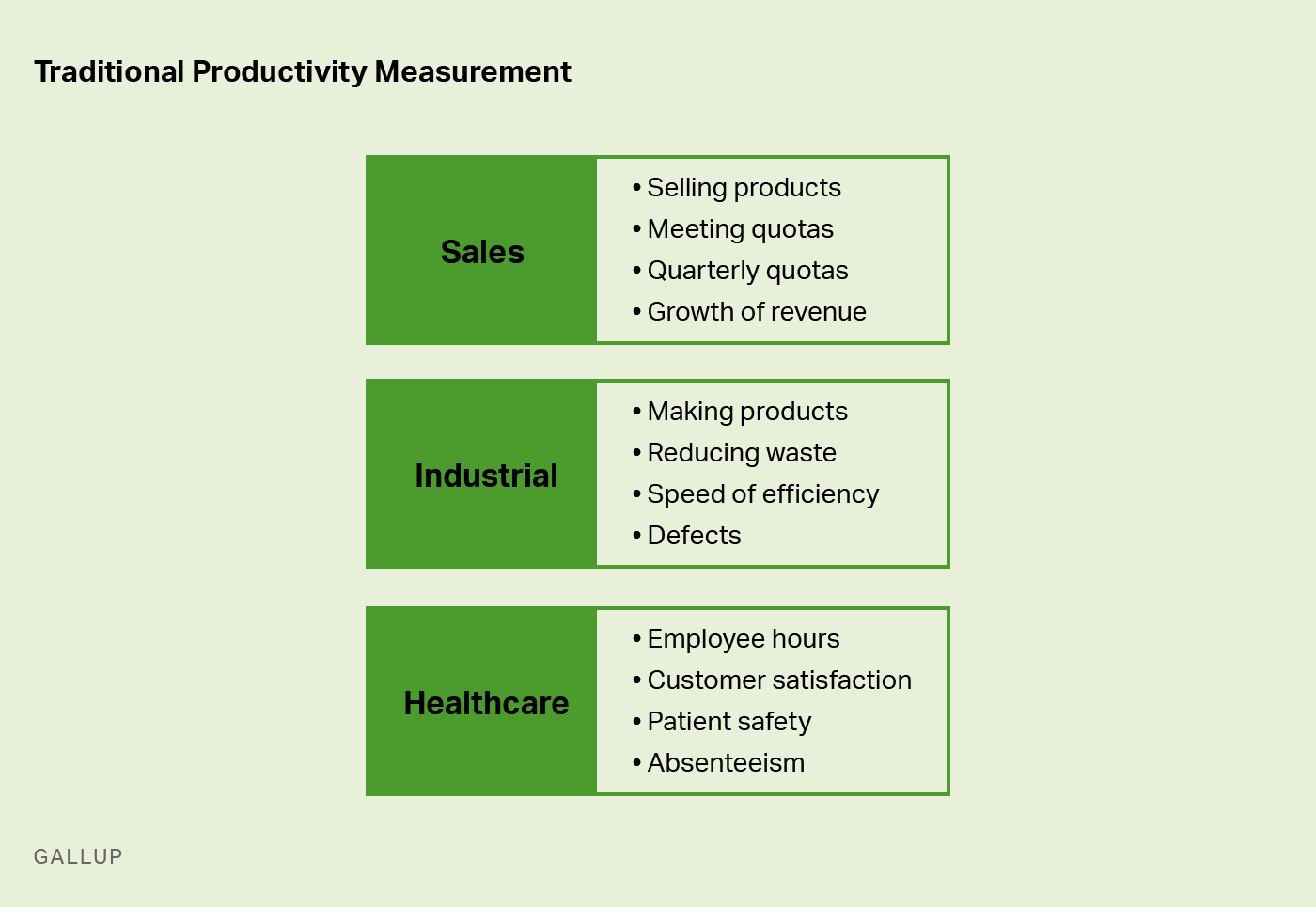 graphic with examples of traditional productivity measurement types