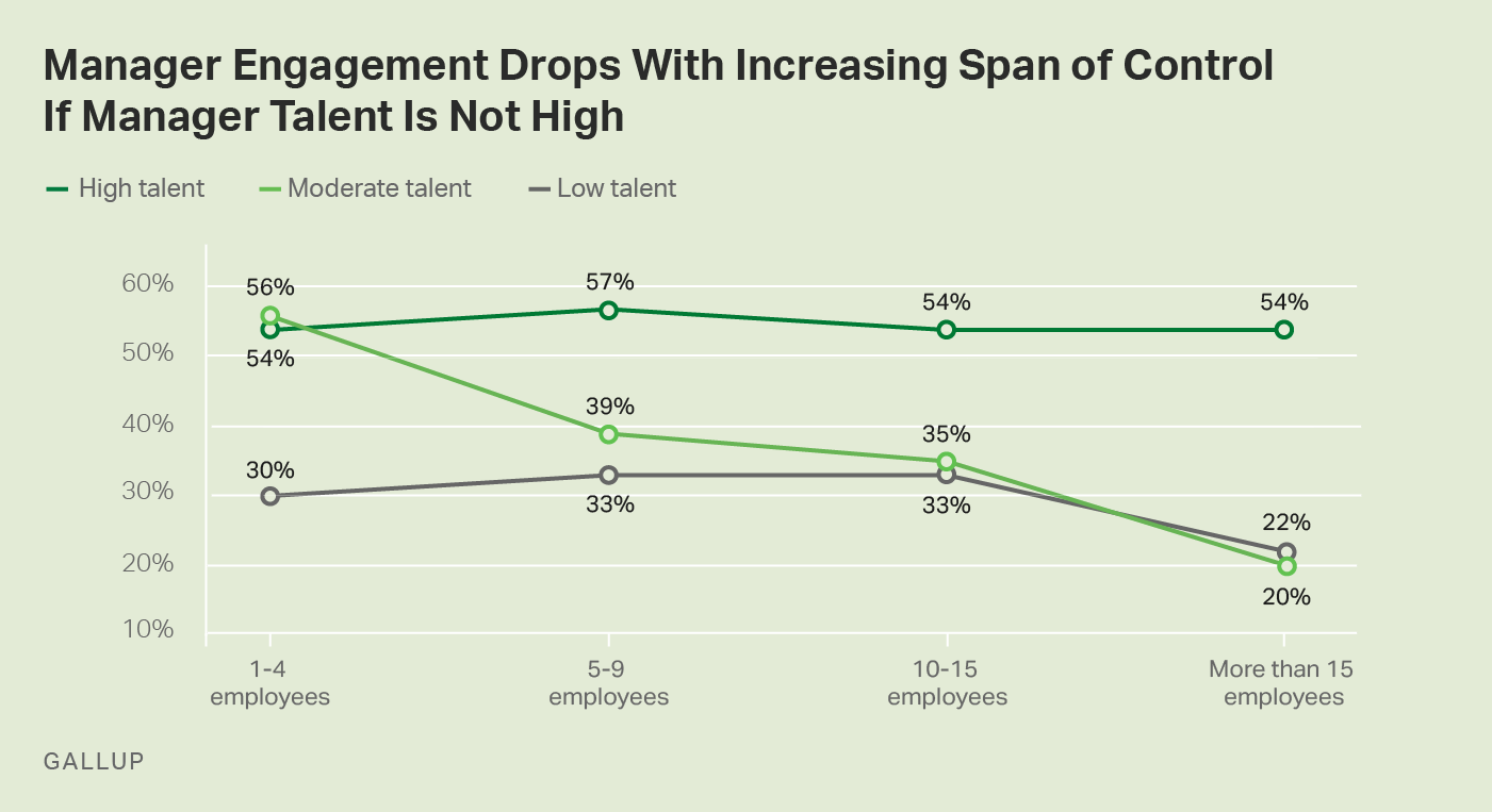 Line graph. Manager engagement decreases as span of control increases.