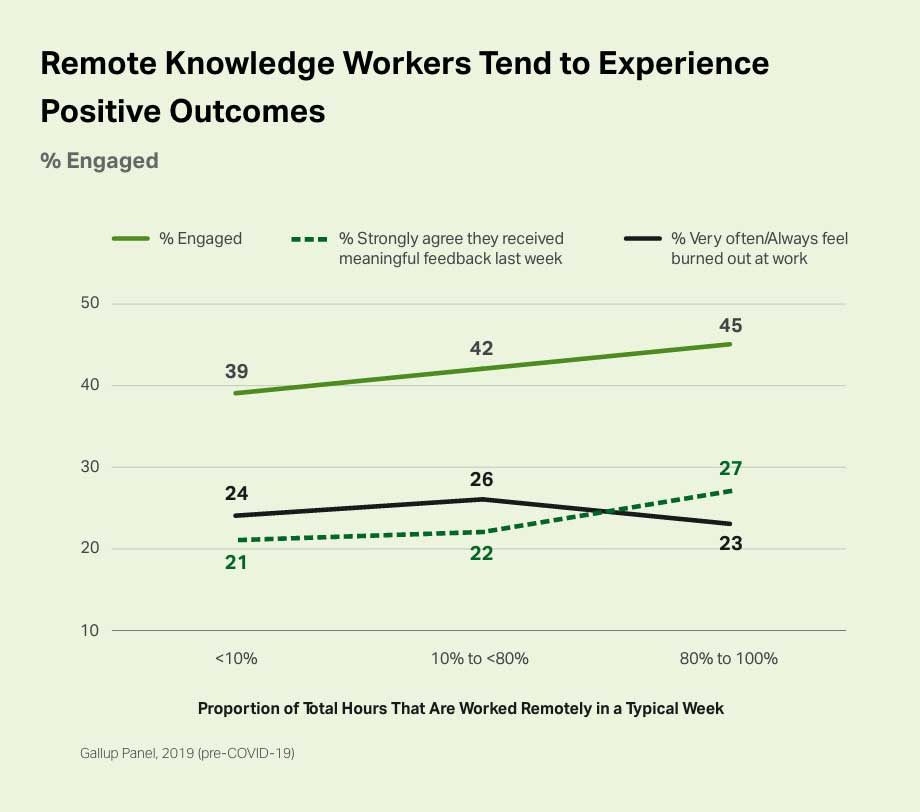 Remote knowledge workers tend to experience positive outcomes, having higher engagement and lower burnout rates associated with a greater proportion of time spent working remotely.