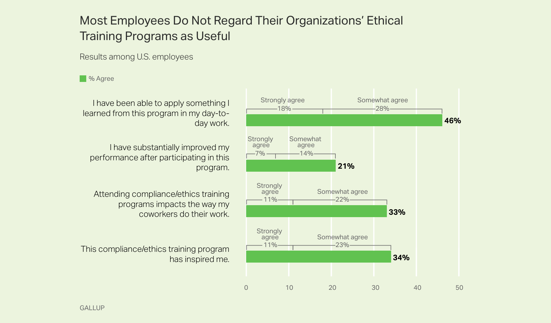 Bar graph. Most employees do not regard their organizations' ethical training programs as useful.