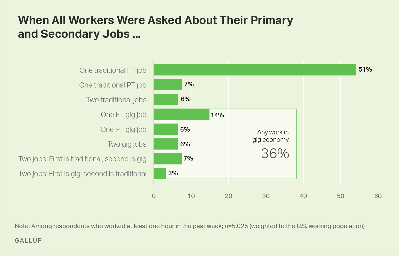 Graphic: How People Use Gig Economy Work in Their Jobs.