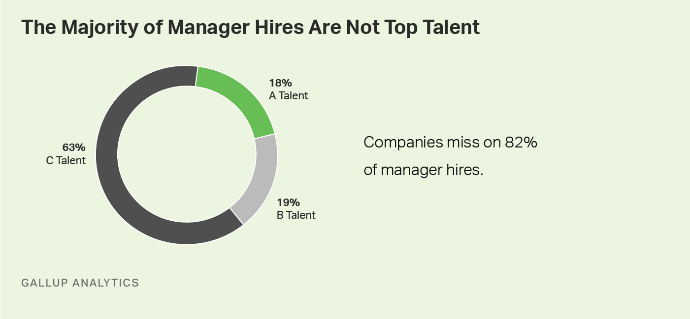 The majority of managers hired are not top talent -- companies miss on 82% of manager hires.