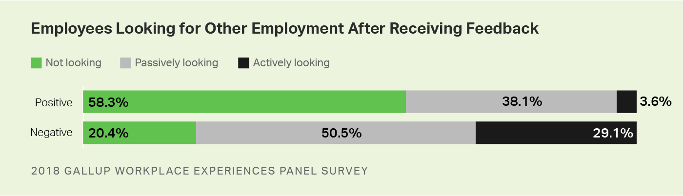 Custom graphic. Among workers whose manager's feedback left them with positive feelings, 3.6% are actively looking for another job.