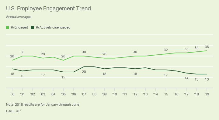 Line graph. Employee engagement reaches a new high of 35% in 2019.