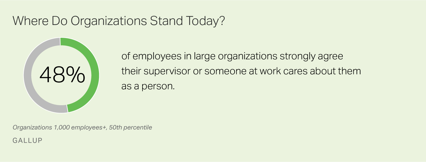 48% of employees strongly agree that their supervisor or someone at work cares about them as a person.