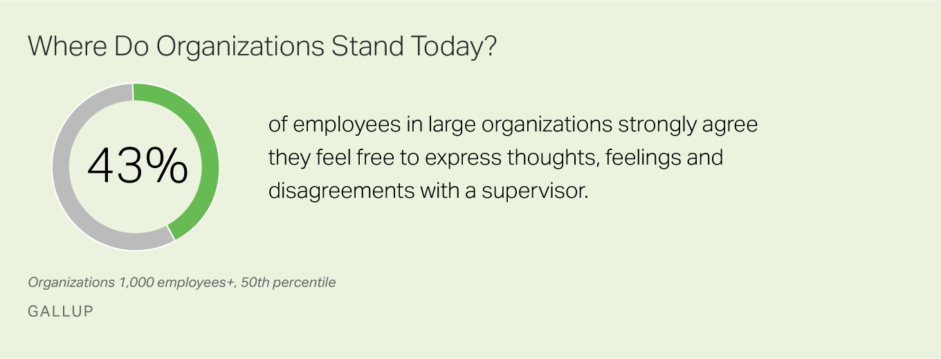 43% of employees strongly agree they can express thoughts, feelings, disagreements with supervisor.
