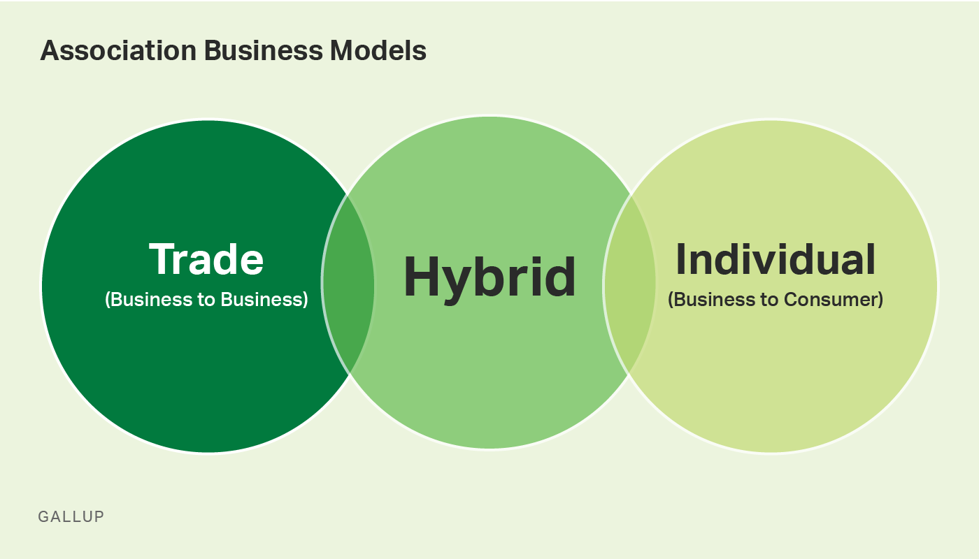 Custom graphic. Association business models include trade, hybrid, and individual.