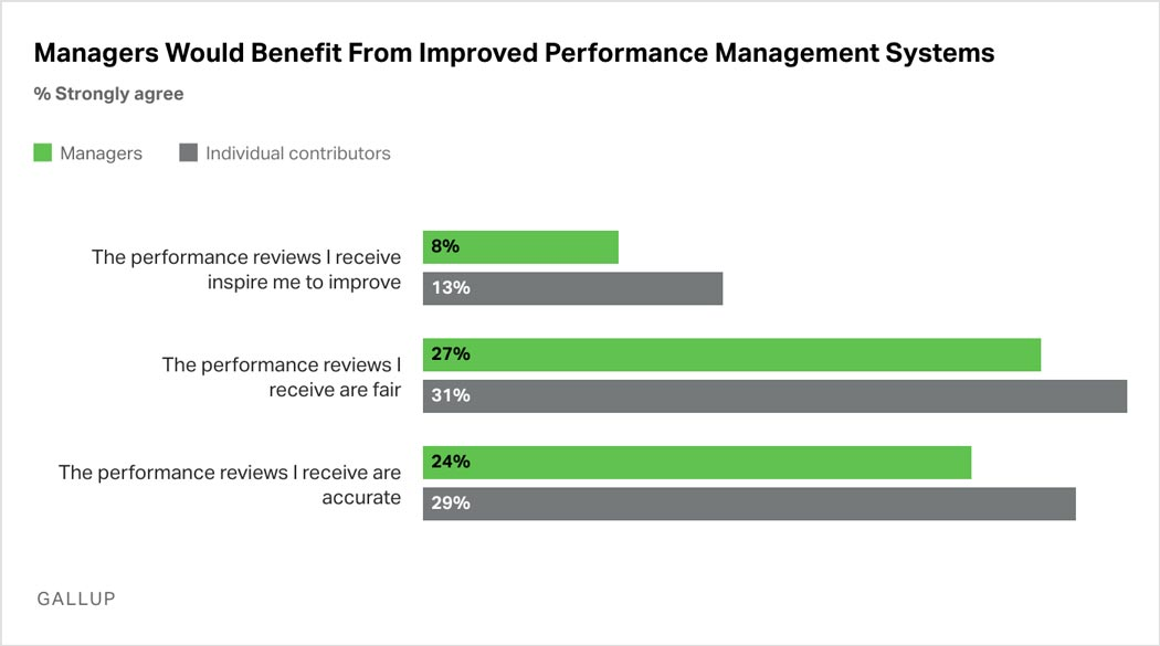 Bar Graph: Fewer managers than individual contributors agree that the performance reviews they receive inspire them to improve, are fair, and are accurate.