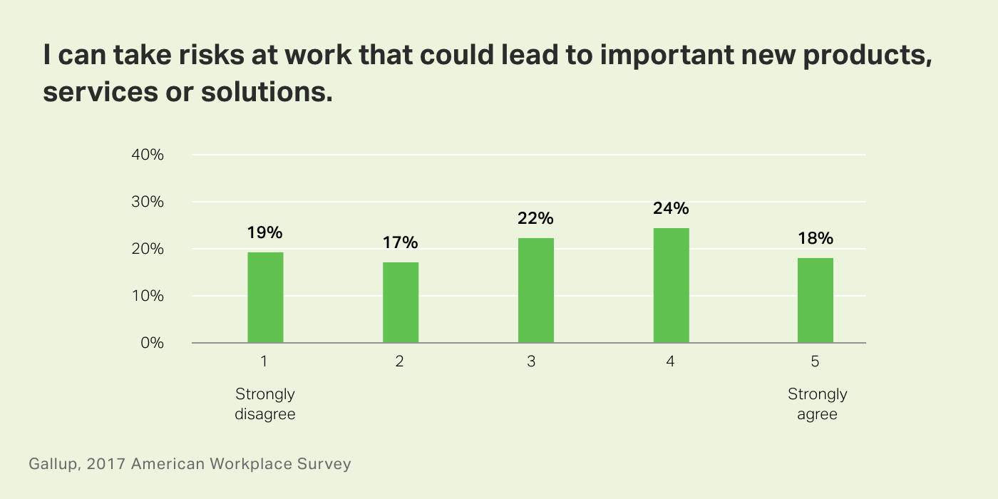 Chart. I can take risks at work that could lead to important new products, services or solutions.