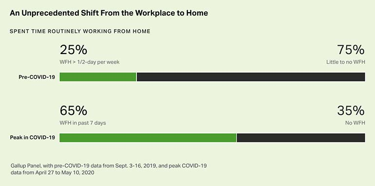Working from home increased considerably during the pandemic. Before COVID-19, 25% of people worked from home more than half a day each week. During the pandemic, 65% reported working from home in the past 7 days.