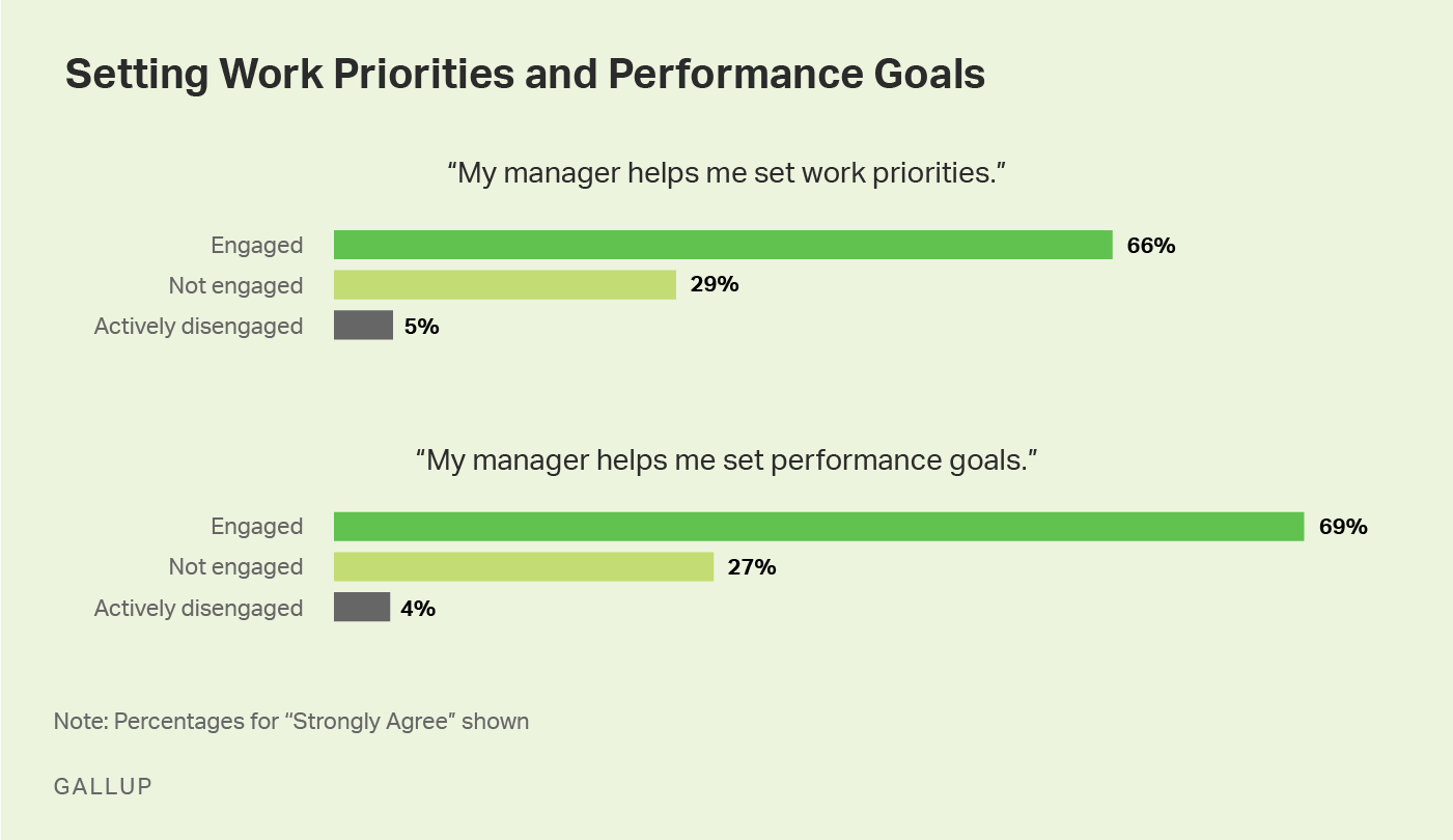 Graphic: employees who have more of a say in their performance goals are more likely to be engaged at work.