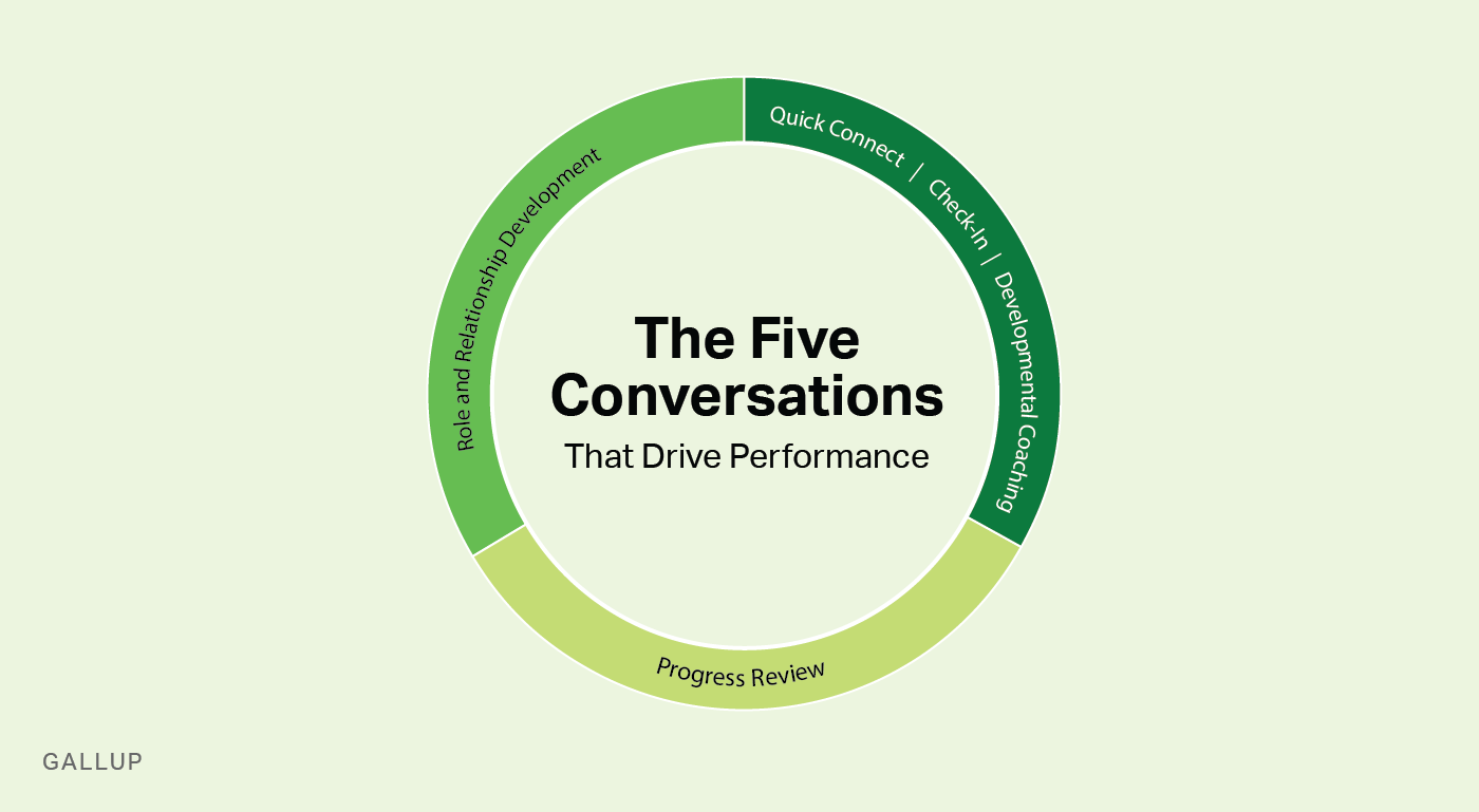 The Five Conversations That Drive Performance: quick connect, check-in, developmental coaching, progress review, and role and relationship development.