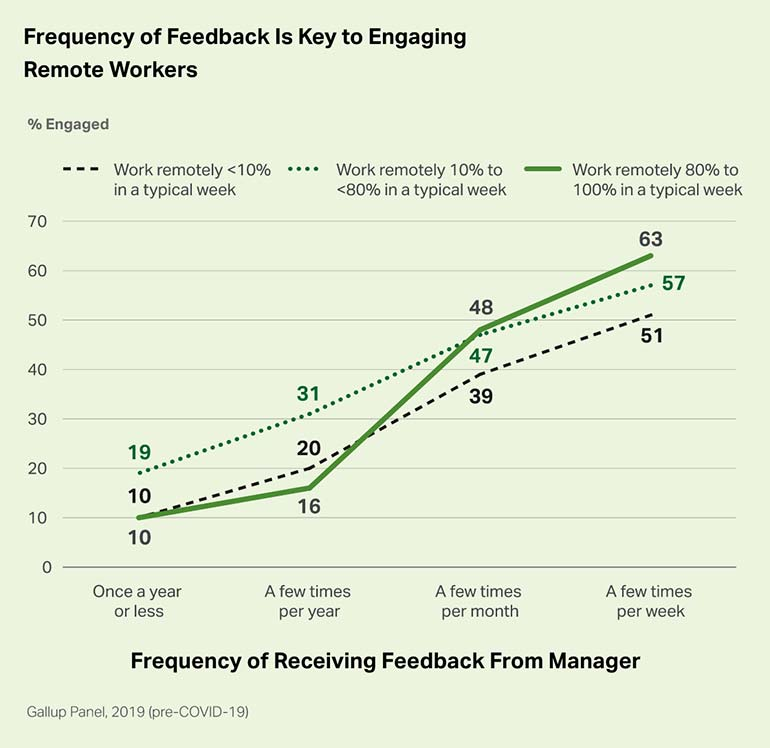 Employees who work remotely 80% to 100% of the time in a typical workweek and receive feedback a few times per week tend to be more engaged, at 63%, than employees who also work from home that often, but who only receive feedback once a year or less, at 10%.