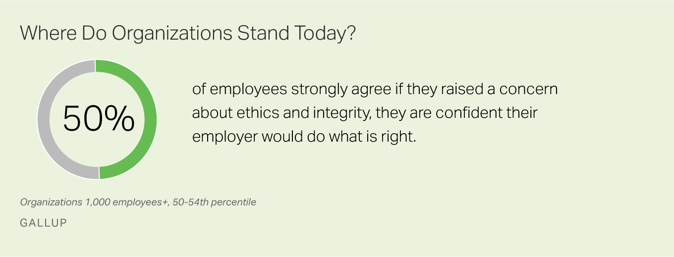 50% of workers say if they raised an ethics issue they are confident their company would do what is right.