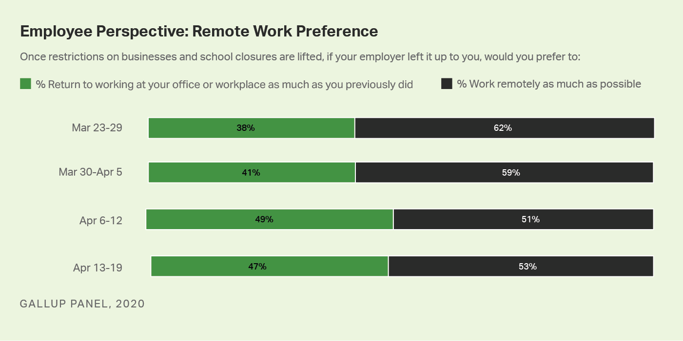 Custom graph. Percentage of American workers who would keep working online from home if they could.