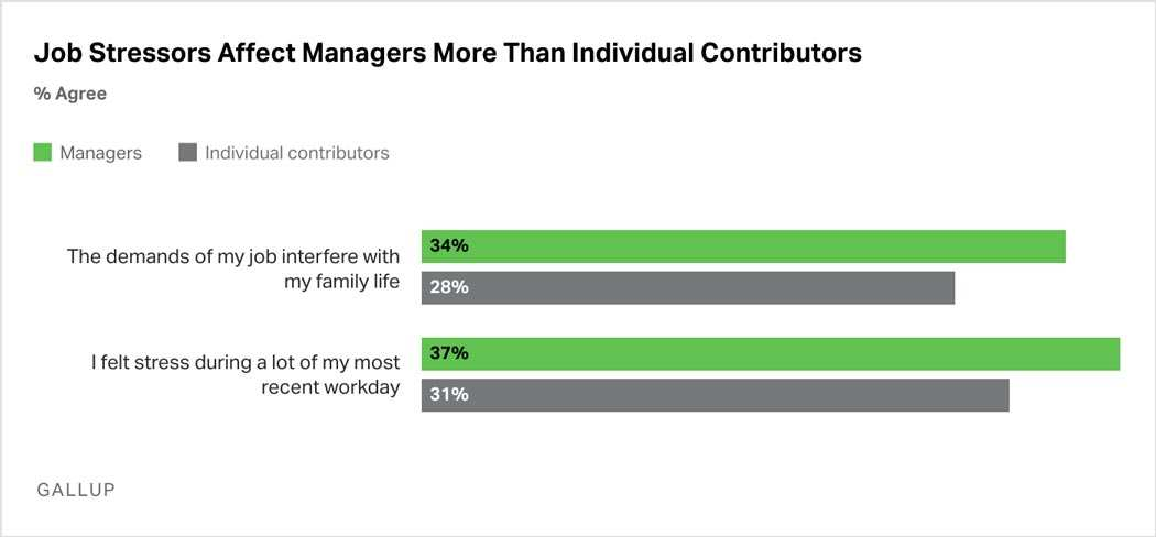 Bar Graph: More managers than individual contributors report that the demands of their job interfere with their family life (34% of managers and 28% of individual contributors), and managers report feeling more stress for most of their recent workday (37% of managers and 31% of individual contributors).