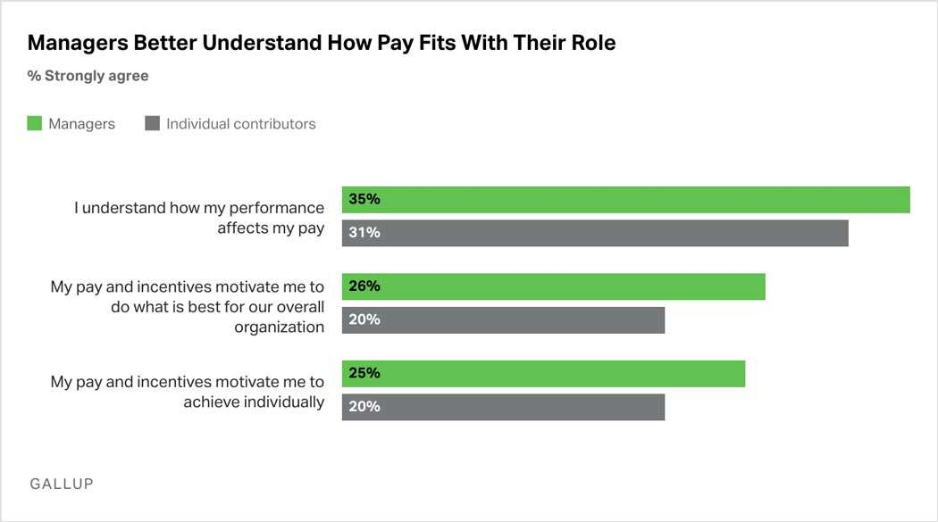 Bar Graph: Managers better understand how pay fits with their role than individual contributors. More managers agree that they understand how their performance affects their pay, that their pay and incentives motivate them to do what is best for their overall organization, and that their pay and incentives motivate them to achieve individually.