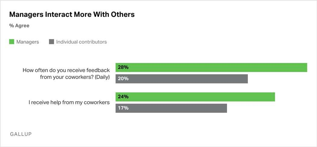 Bar Graph: Managers collaborate and interact more often with others. More managers than individual contributors report receiving daily feedback from coworkers and report receiving help from coworkers.