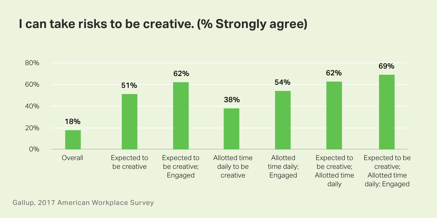 Chart. I can take risks to be creative. Percent strongly agree.