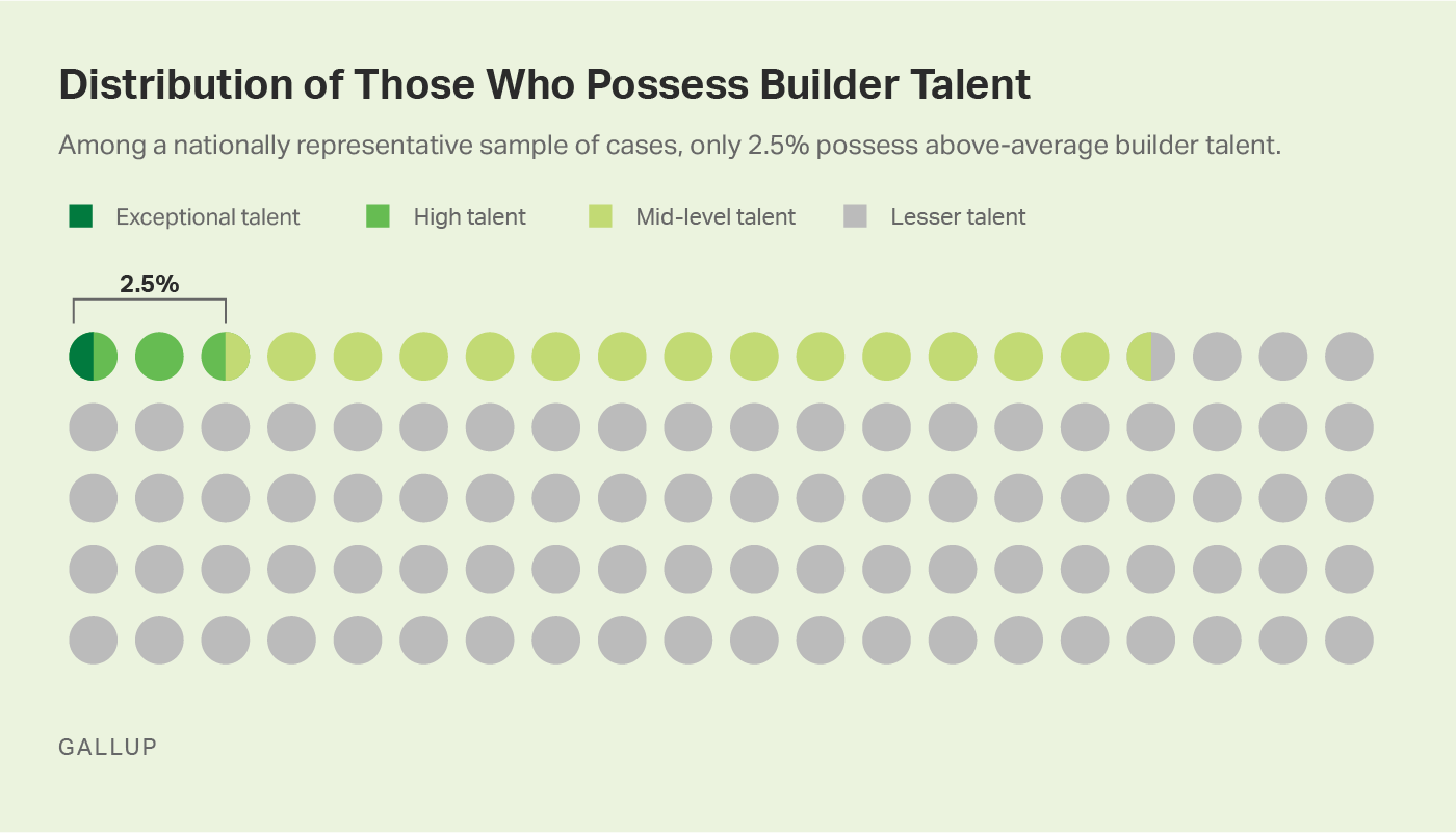 Custom graph. Just 2.5% have above-average builder talent; 0.5% have exceptional builder talent.
